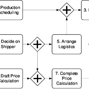 Example of a sales order process modeled in BPMN