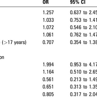 (PDF) Long-term outcome of endoscopic dilation in patients