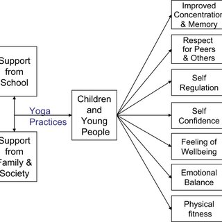 (PDF) Yoga for Children and Young People's Mental Health
