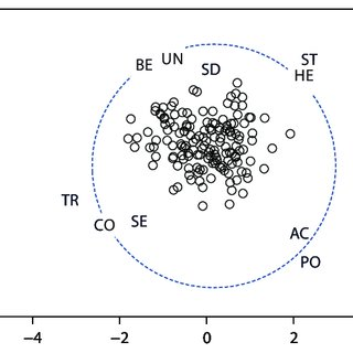 (PDF) Multidimensional Scaling II