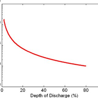 Life cycle curve at 25 ° C, N max vs. DOD , for a lithium