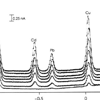 Determination of Zn, Cd, Cu and Pb, in sample No. 4, by