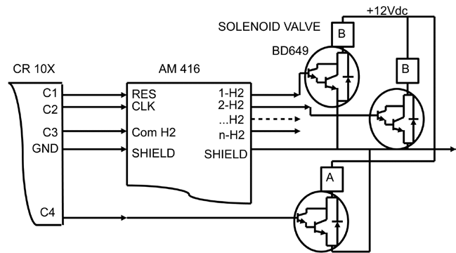 Layout for electrical wiring of the solenoid valves. CR10