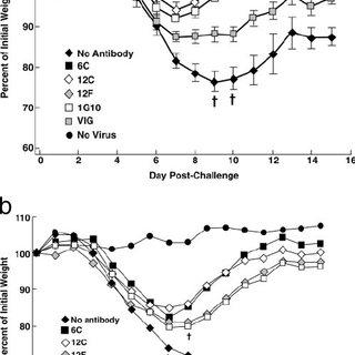 (PDF) Characterization of Chimpanzee/Human Monoclonal