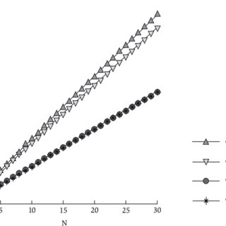 Convex relationship between process batch size and average