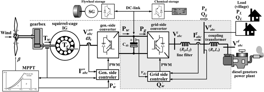 Bloc diagram of a FRCWT in co-generation with a diesel