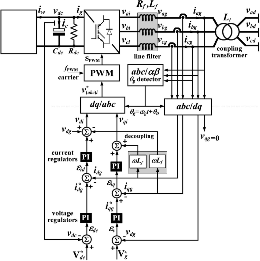 The grid tie inverter control scheme in the q synchronous