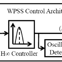 (PDF) Design and Integration of Power System Stabilizers