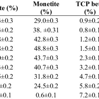 Solubility isotherms for differing calcium phosphate forms
