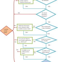 water quality model evaluation flow chart download scientific diagram quality flow chart quality flow diagram [ 850 x 1051 Pixel ]