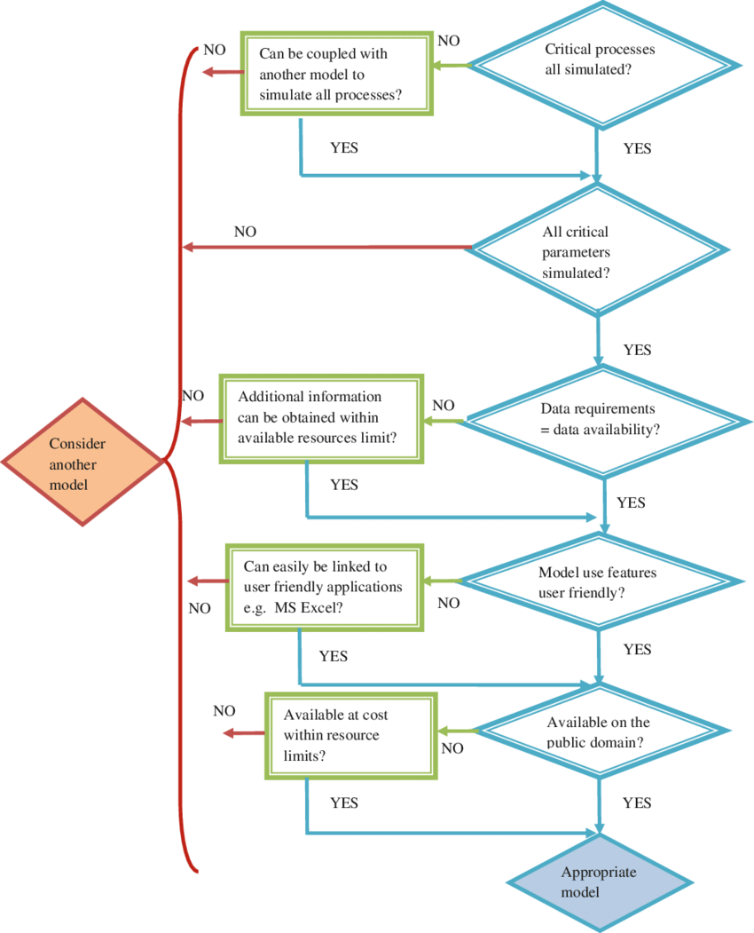 hight resolution of water quality model evaluation flow chart