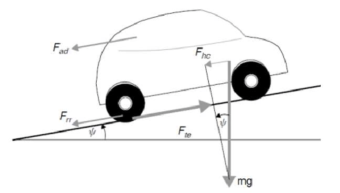 Outside forces acting on a driving EV along a slope [23