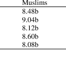 (PDF) Muslim Education in Post-Independent India