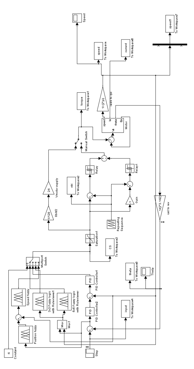 DC induction motor system with using fuzzy logic