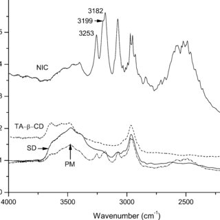 FT IR spectra (1600-1200 cm −1 ) of NIC, TA-β-CD, PM and