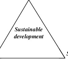 (PDF) Sociological dimensions of sustainable development
