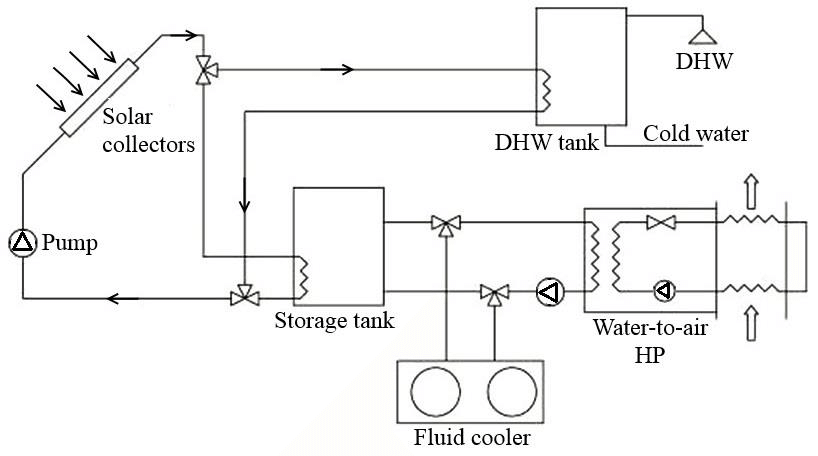 Schematic of a solar-assisted water-source heat pump