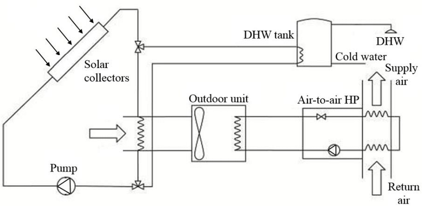 Schematic of a solar-assisted air-to-air heat pump