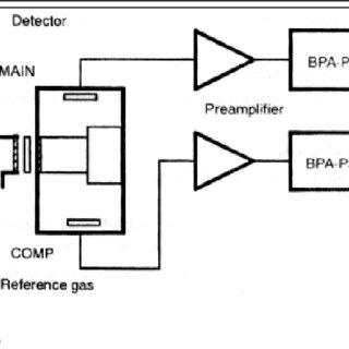 Diagram of a flame ionization detector (FID) (Kaiser, 1965