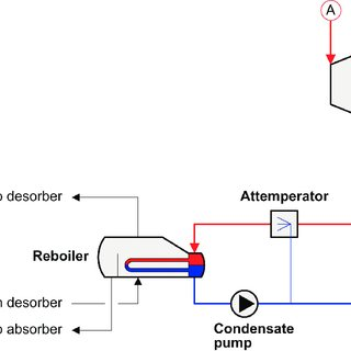Process flow diagram of the chemical absorption process