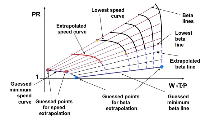 Extrapolation methodology overview on a conventional