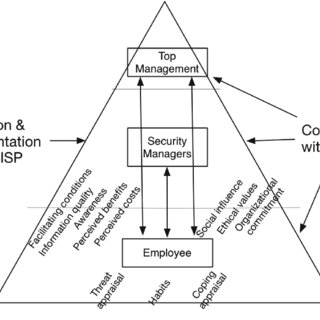 (PDF) Identifying Factors that Influence Employees