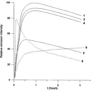 (PDF) Laser active F-aggregate colour centres in LiF