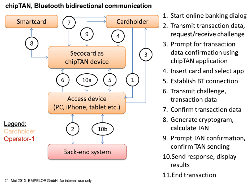Online Banking Process Using Chiptan Application On Secocard Download Scientific Diagram