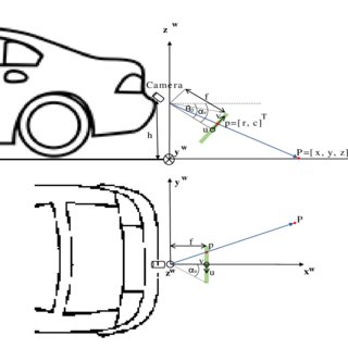 Inverse Perspective Mapping model of a point P in the