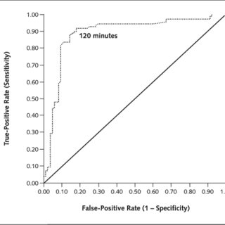 (PDF) Differential Time to Positivity: A Useful Method for