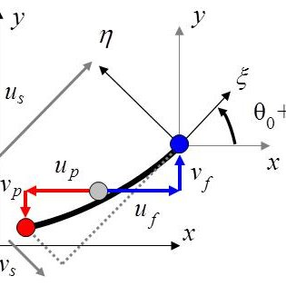 (PDF) Numerical Framework for Nonlinear Analysis of Two