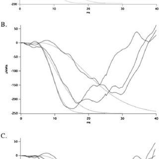 Dark adaptation results: raw data. To ensure optimal