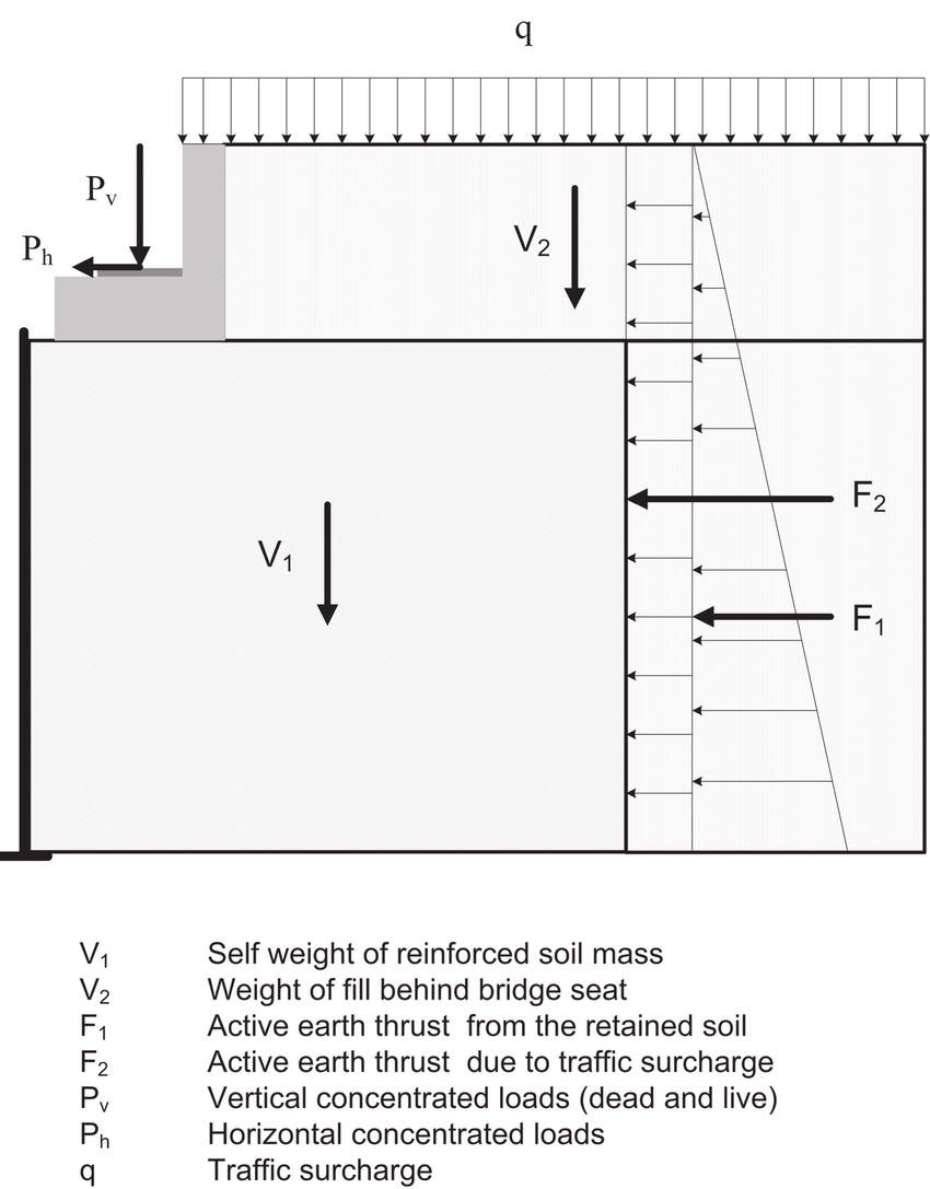hight resolution of major forces involved in the design of reinforced soil bridge abutments