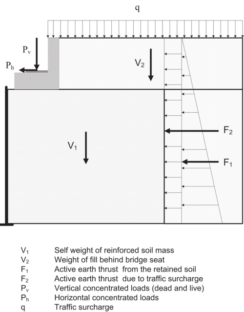 small resolution of major forces involved in the design of reinforced soil bridge abutments