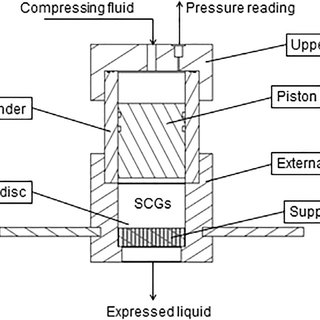 Diagram of mechanical ram press experimental set up
