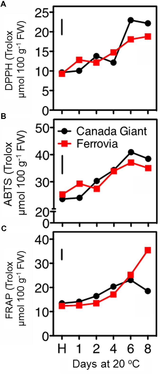 hight resolution of antioxidant capacity of sweet cherry fruits cvs canada giant ferrovia