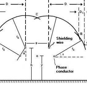 (PDF) Lightning performance of high voltage transmission