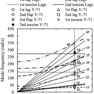 Resonance chart calculated for the hingeless rotor blade