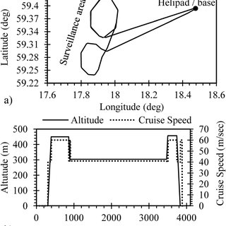 Engine performance parameters for the PATM: (a) shaft