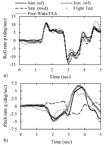 Effect of fuselage _ induced flow on the predicted