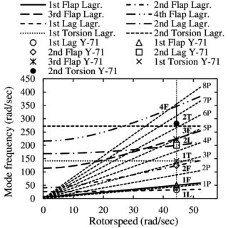 (PDF) Real-Time Simulation of Rotor Blade Aeroelasticity