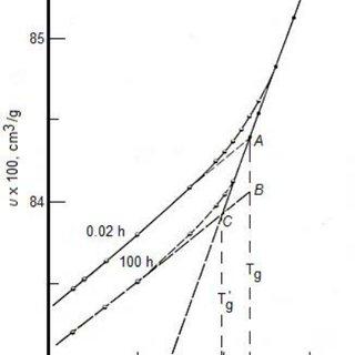 Fragility (or Angell) plots: logarithm of viscosity (log η