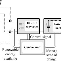 (PDF) Design Optimization of a RES-based Power-Supply