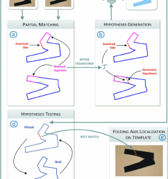 block diagram of the proposed method performing shape matching of folded garments [ 850 x 1193 Pixel ]