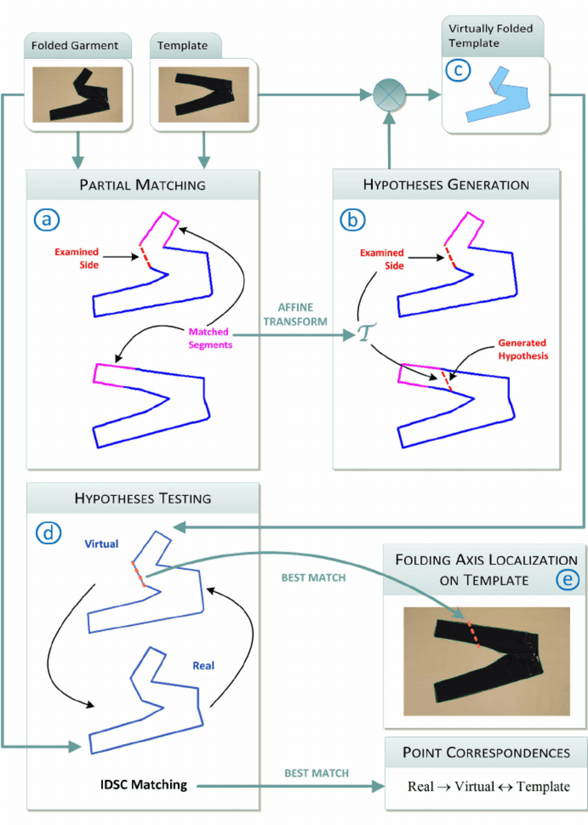 medium resolution of block diagram of the proposed method performing shape matching of folded garments