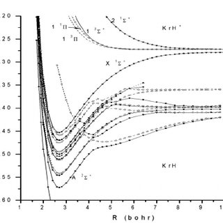 Potential energy curves for states of KrH generated by the