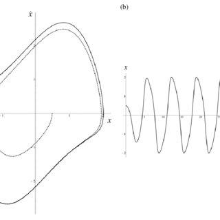 (PDF) Fundamentals of bifurcation theory and stability