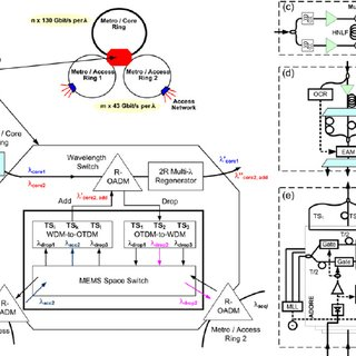 (PDF) An All-Optical Grooming Switch for Interconnecting