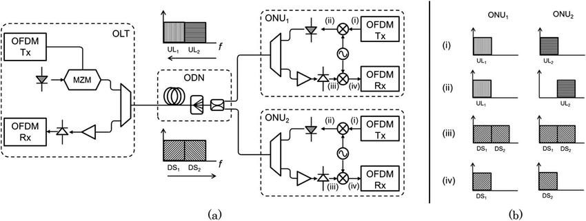 (a) Experimental setup block diagram. (b) Representation