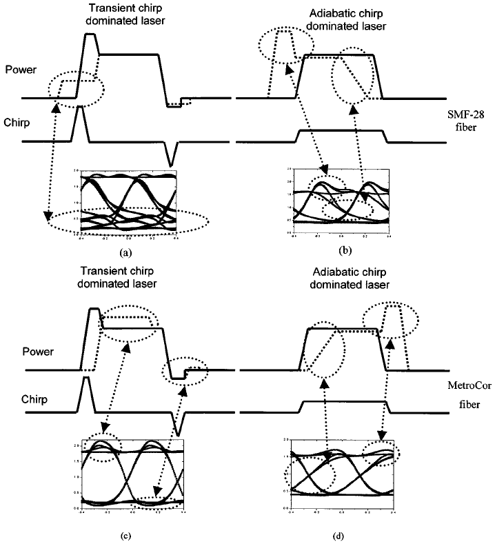 Schematic explanation of the interaction of the chirp with